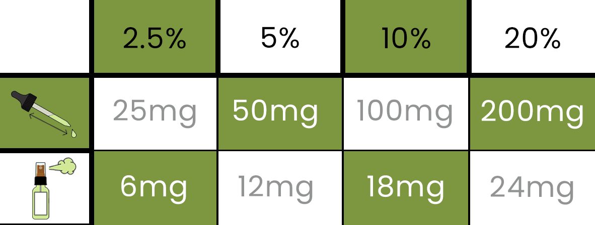 CBD Oil Dosage Guide - How much CBD Oil Should you take?